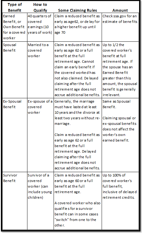 social security Benefit Table