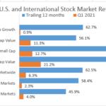 April 2021 – Quarterly Review of Capital Markets