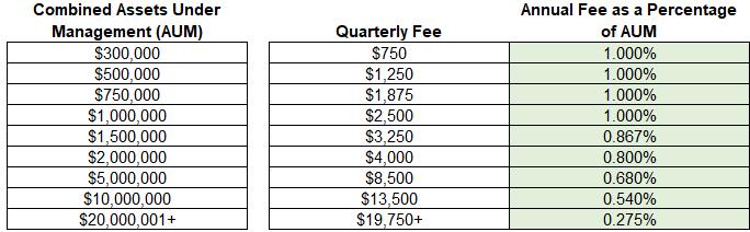AIS Fees