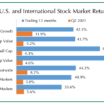 Jul. 2021 – New Opportunities for Investors